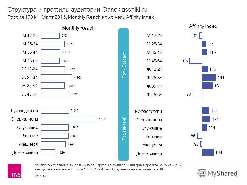 ©TNS 2013 X AXIS LOWER LIMIT UPPER LIMIT CHART TOP Y AXIS LIMIT Структура и профиль аудитории Odnoklassniki.ru 30 Affinity Index: отношение доли целевой группы в аудитории интернет-проекта за месяц (в %) к ее доле в населении России 100 k+ 12-64 лет.