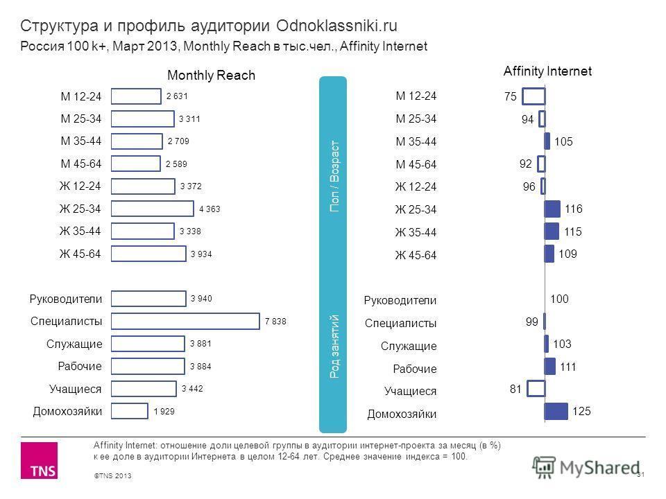 ©TNS 2013 X AXIS LOWER LIMIT UPPER LIMIT CHART TOP Y AXIS LIMIT Структура и профиль аудитории Odnoklassniki.ru 31 Affinity Internet: отношение доли целевой группы в аудитории интернет-проекта за месяц (в %) к ее доле в аудитории Интернета в целом 12-