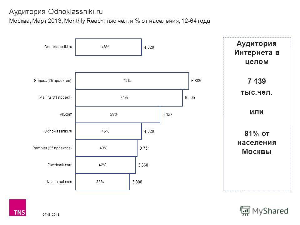 ©TNS 2013 X AXIS LOWER LIMIT UPPER LIMIT CHART TOP Y AXIS LIMIT Аудитория Odnoklassniki.ru Москва, Март 2013, Monthly Reach, тыс.чел. и % от населения, 12-64 года Аудитория Интернета в целом 7 139 тыс.чел. или 81% от населения Москвы
