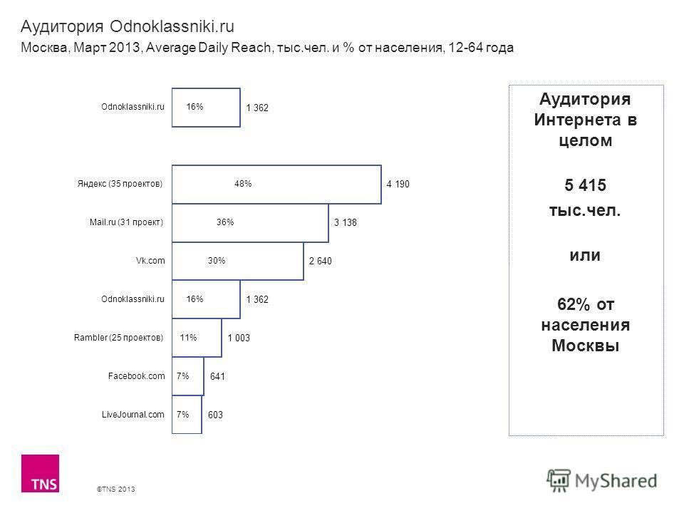 ©TNS 2013 X AXIS LOWER LIMIT UPPER LIMIT CHART TOP Y AXIS LIMIT Аудитория Odnoklassniki.ru Москва, Март 2013, Average Daily Reach, тыс.чел. и % от населения, 12-64 года Аудитория Интернета в целом 5 415 тыс.чел. или 62% от населения Москвы