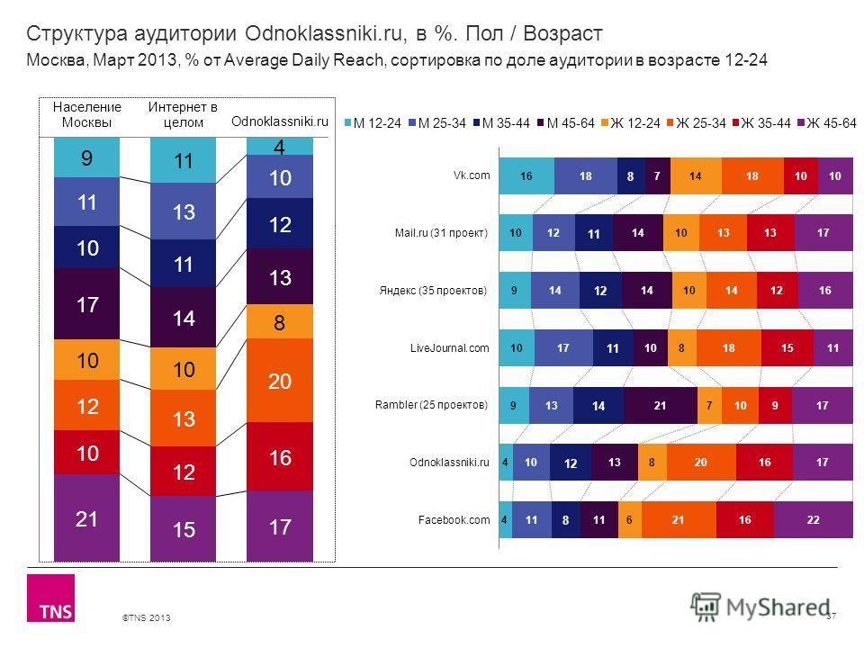 ©TNS 2013 X AXIS LOWER LIMIT UPPER LIMIT CHART TOP Y AXIS LIMIT Структура аудитории Odnoklassniki.ru, в %. Пол / Возраст 37 Москва, Март 2013, % от Average Daily Reach, сортировка по доле аудитории в возрасте 12-24