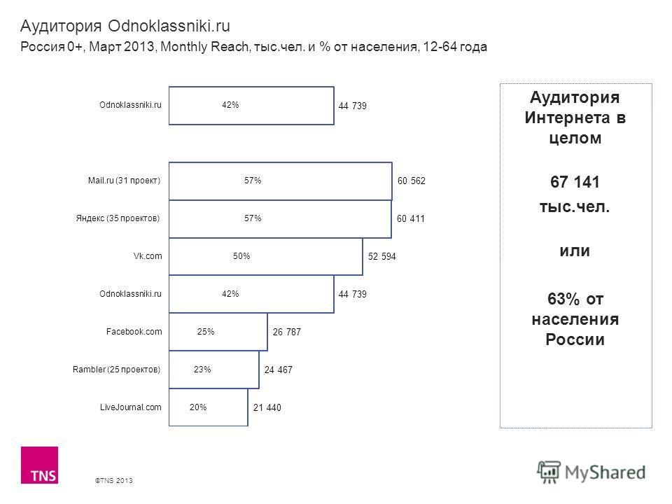 ©TNS 2013 X AXIS LOWER LIMIT UPPER LIMIT CHART TOP Y AXIS LIMIT Аудитория Odnoklassniki.ru Россия 0+, Март 2013, Monthly Reach, тыс.чел. и % от населения, 12-64 года Аудитория Интернета в целом 67 141 тыс.чел. или 63% от населения России
