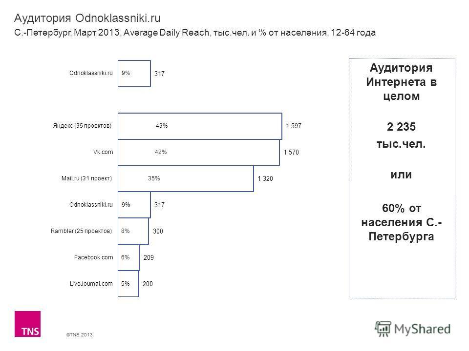 ©TNS 2013 X AXIS LOWER LIMIT UPPER LIMIT CHART TOP Y AXIS LIMIT Аудитория Odnoklassniki.ru С.-Петербург, Март 2013, Average Daily Reach, тыс.чел. и % от населения, 12-64 года Аудитория Интернета в целом 2 235 тыс.чел. или 60% от населения С.- Петербу