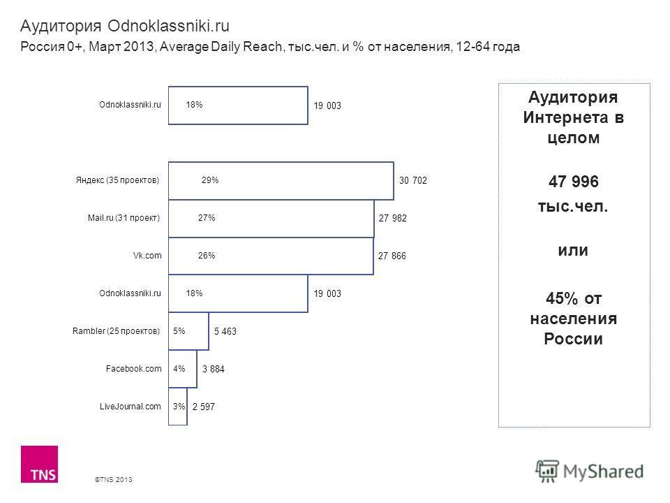 ©TNS 2013 X AXIS LOWER LIMIT UPPER LIMIT CHART TOP Y AXIS LIMIT Аудитория Odnoklassniki.ru Россия 0+, Март 2013, Average Daily Reach, тыс.чел. и % от населения, 12-64 года Аудитория Интернета в целом 47 996 тыс.чел. или 45% от населения России