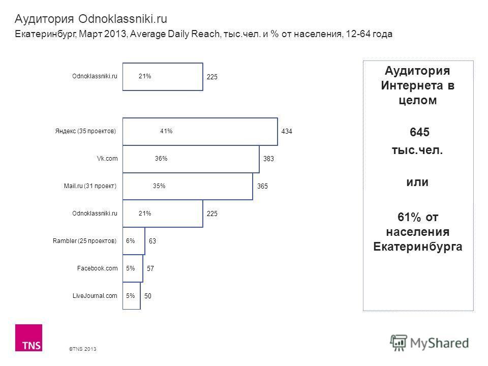 ©TNS 2013 X AXIS LOWER LIMIT UPPER LIMIT CHART TOP Y AXIS LIMIT Аудитория Odnoklassniki.ru Екатеринбург, Март 2013, Average Daily Reach, тыс.чел. и % от населения, 12-64 года Аудитория Интернета в целом 645 тыс.чел. или 61% от населения Екатеринбурга