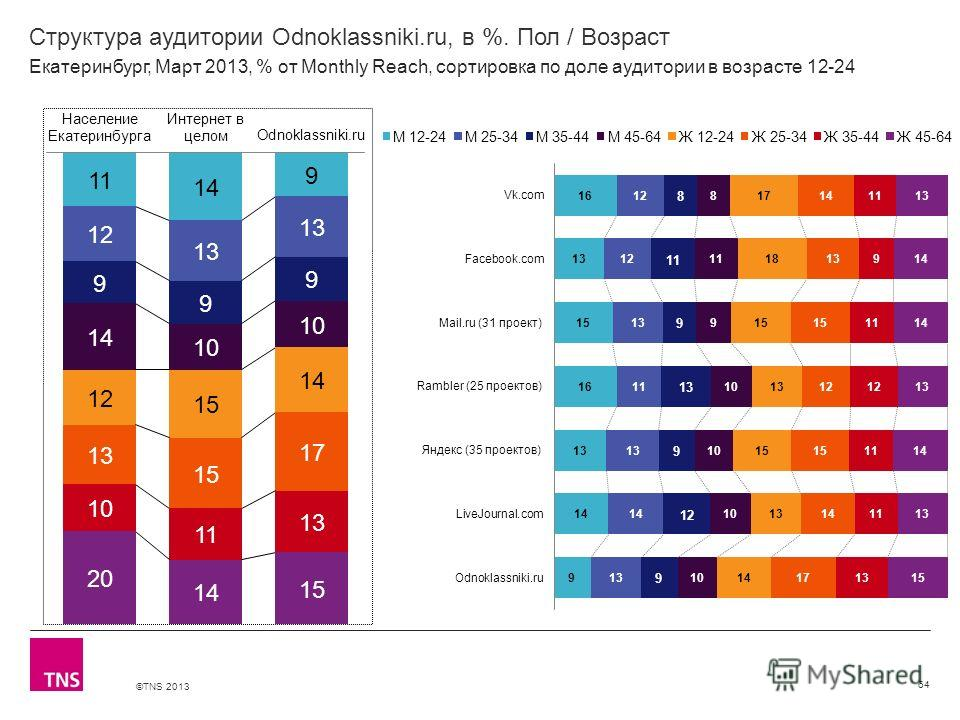 ©TNS 2013 X AXIS LOWER LIMIT UPPER LIMIT CHART TOP Y AXIS LIMIT Структура аудитории Odnoklassniki.ru, в %. Пол / Возраст 64 Екатеринбург, Март 2013, % от Monthly Reach, сортировка по доле аудитории в возрасте 12-24
