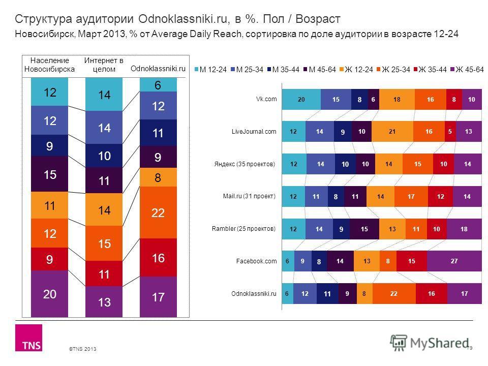 ©TNS 2013 X AXIS LOWER LIMIT UPPER LIMIT CHART TOP Y AXIS LIMIT Структура аудитории Odnoklassniki.ru, в %. Пол / Возраст 79 Новосибирск, Март 2013, % от Average Daily Reach, сортировка по доле аудитории в возрасте 12-24