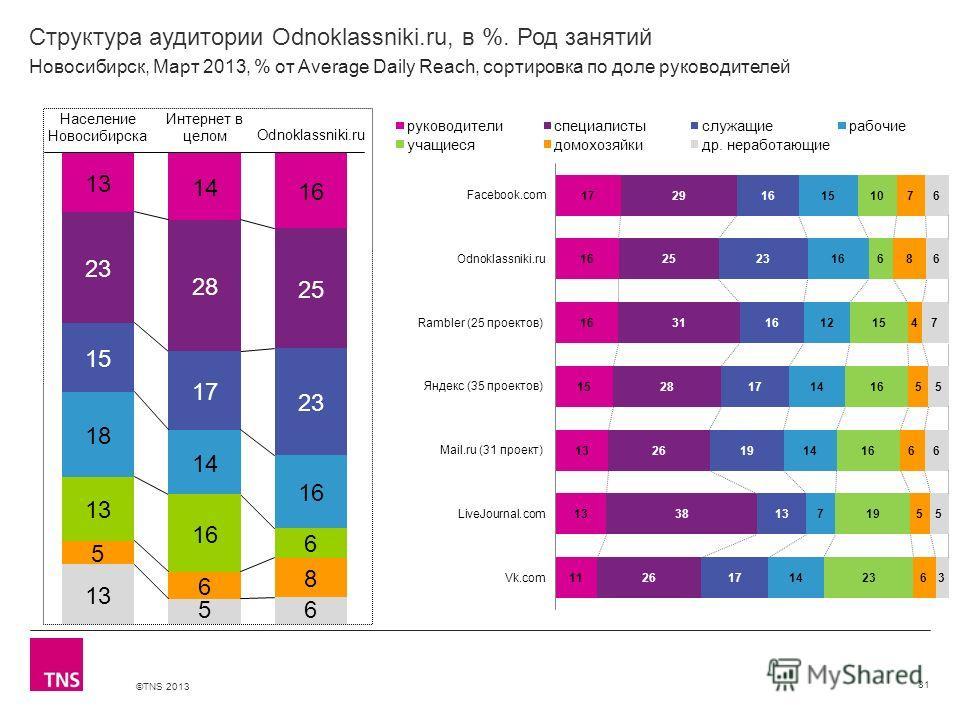 ©TNS 2013 X AXIS LOWER LIMIT UPPER LIMIT CHART TOP Y AXIS LIMIT Структура аудитории Odnoklassniki.ru, в %. Род занятий 81 Новосибирск, Март 2013, % от Average Daily Reach, сортировка по доле руководителей