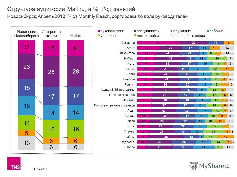 ©TNS 2013 X AXIS LOWER LIMIT UPPER LIMIT CHART TOP Y AXIS LIMIT Структура аудитории Mail.ru, в %. Род занятий 102 Новосибирск, Апрель 2013, % от Monthly Reach, сортировка по доле руководителей
