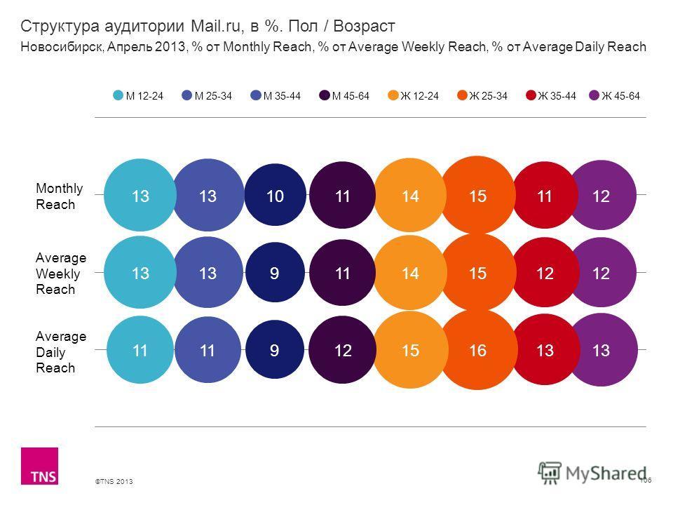 ©TNS 2013 X AXIS LOWER LIMIT UPPER LIMIT CHART TOP Y AXIS LIMIT Структура аудитории Mail.ru, в %. Пол / Возраст 106 М 12-24М 25-34М 35-44М 45-64Ж 12-24Ж 25-34Ж 35-44 Новосибирск, Апрель 2013, % от Monthly Reach, % от Average Weekly Reach, % от Averag