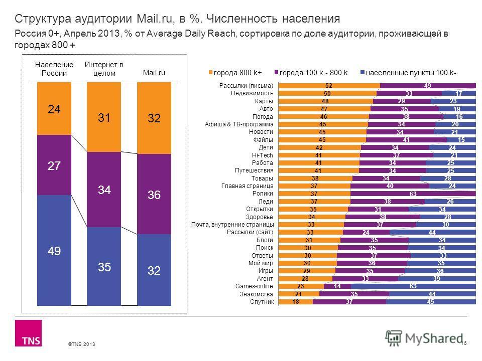 ©TNS 2013 X AXIS LOWER LIMIT UPPER LIMIT CHART TOP Y AXIS LIMIT Структура аудитории Mail.ru, в %. Численность населения 16 Россия 0+, Апрель 2013, % от Average Daily Reach, сортировка по доле аудитории, проживающей в городах 800 +