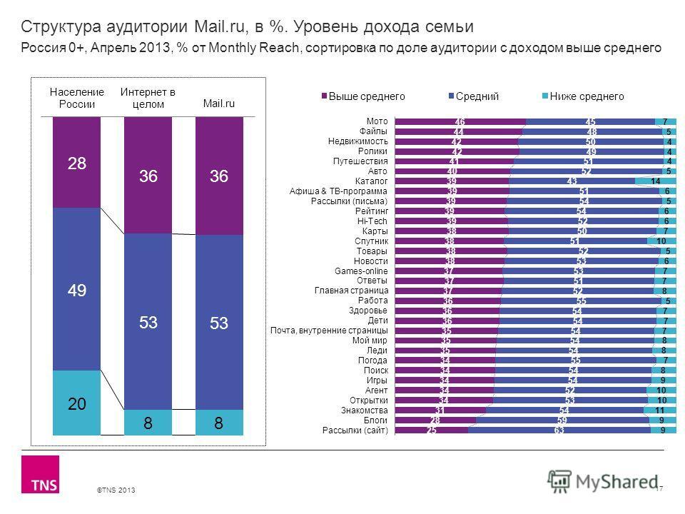 ©TNS 2013 X AXIS LOWER LIMIT UPPER LIMIT CHART TOP Y AXIS LIMIT Структура аудитории Mail.ru, в %. Уровень дохода семьи 17 Россия 0+, Апрель 2013, % от Monthly Reach, сортировка по доле аудитории с доходом выше среднего