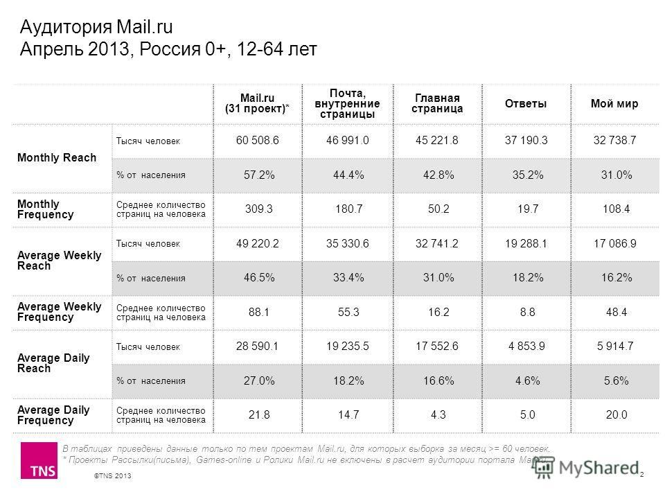 ©TNS 2013 X AXIS LOWER LIMIT UPPER LIMIT CHART TOP Y AXIS LIMIT Аудитория Mail.ru Апрель 2013, Россия 0+, 12-64 лет 2 В таблицах приведены данные только по тем проектам Mail.ru, для которых выборка за месяц >= 60 человек. * Проекты Рассылки(письма),