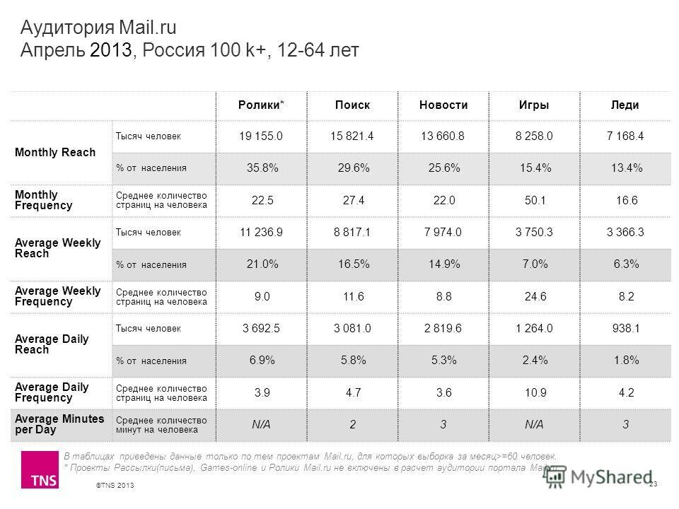 ©TNS 2013 X AXIS LOWER LIMIT UPPER LIMIT CHART TOP Y AXIS LIMIT Аудитория Mail.ru Апрель 2013, Россия 100 k+, 12-64 лет 23 В таблицах приведены данные только по тем проектам Mail.ru, для которых выборка за месяц>=60 человек. * Проекты Рассылки(письма