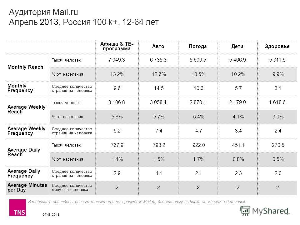 ©TNS 2013 X AXIS LOWER LIMIT UPPER LIMIT CHART TOP Y AXIS LIMIT Аудитория Mail.ru Апрель 2013, Россия 100 k+, 12-64 лет 24 В таблицах приведены данные только по тем проектам Mail.ru, для которых выборка за месяц>=60 человек. Афиша & ТВ- программа Авт
