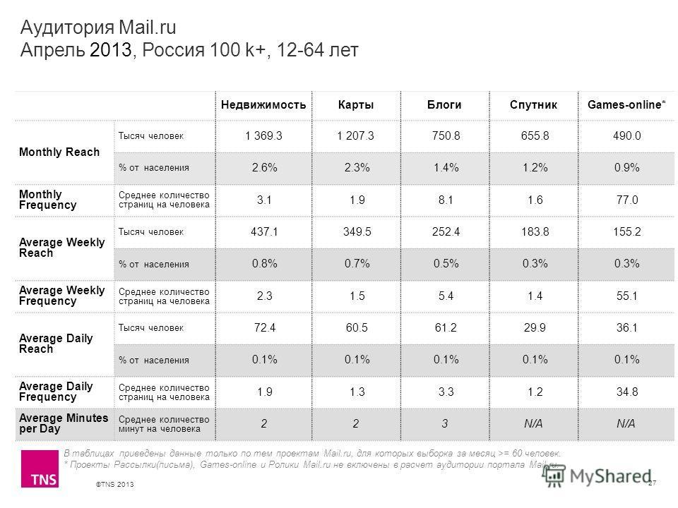 ©TNS 2013 X AXIS LOWER LIMIT UPPER LIMIT CHART TOP Y AXIS LIMIT Аудитория Mail.ru Апрель 2013, Россия 100 k+, 12-64 лет 27 В таблицах приведены данные только по тем проектам Mail.ru, для которых выборка за месяц >= 60 человек. * Проекты Рассылки(пись