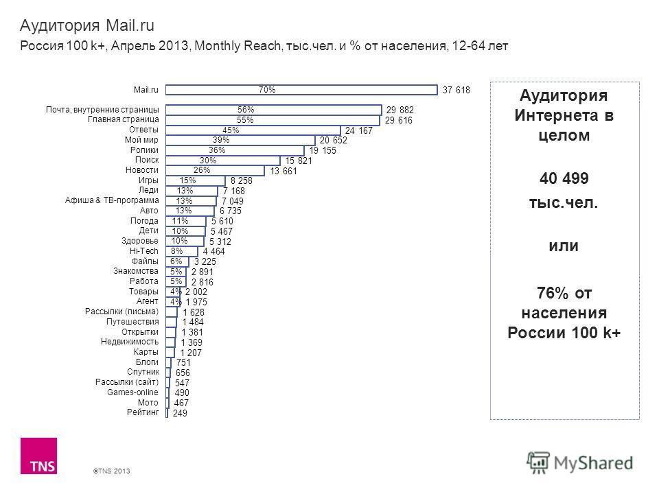 ©TNS 2013 X AXIS LOWER LIMIT UPPER LIMIT CHART TOP Y AXIS LIMIT Аудитория Mail.ru Россия 100 k+, Апрель 2013, Monthly Reach, тыс.чел. и % от населения, 12-64 лет Аудитория Интернета в целом 40 499 тыс.чел. или 76% от населения России 100 k+