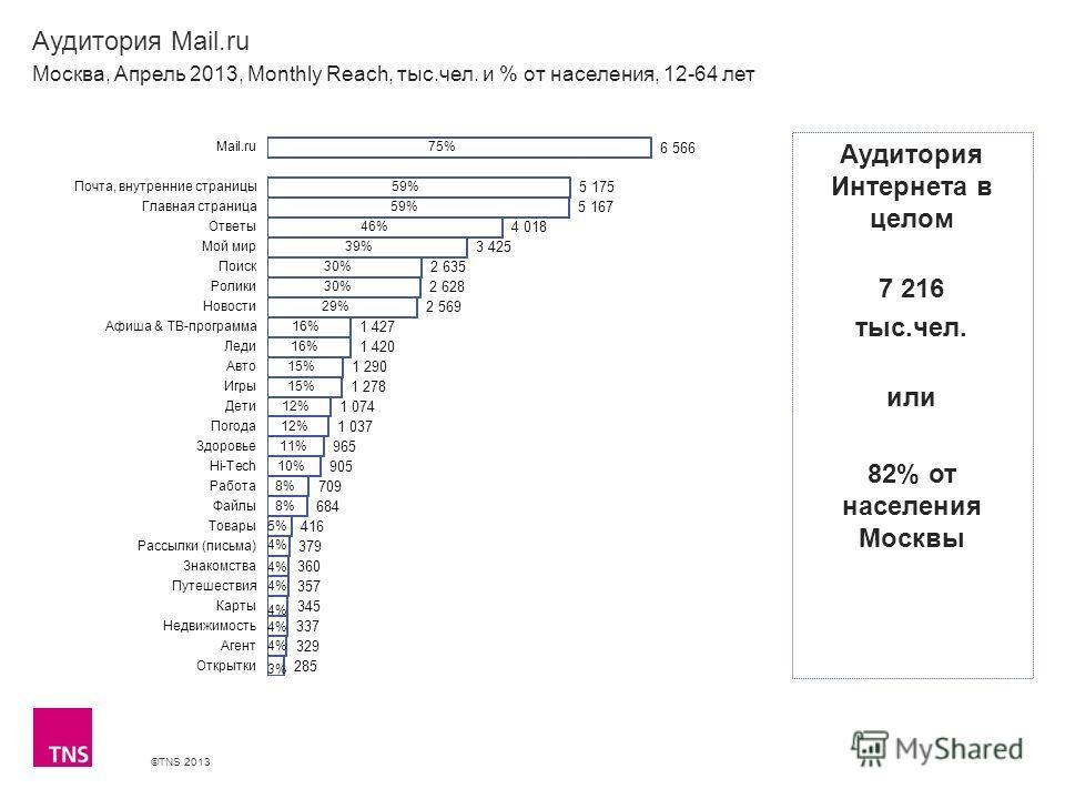 ©TNS 2013 X AXIS LOWER LIMIT UPPER LIMIT CHART TOP Y AXIS LIMIT Аудитория Mail.ru Москва, Апрель 2013, Monthly Reach, тыс.чел. и % от населения, 12-64 лет Аудитория Интернета в целом 7 216 тыс.чел. или 82% от населения Москвы