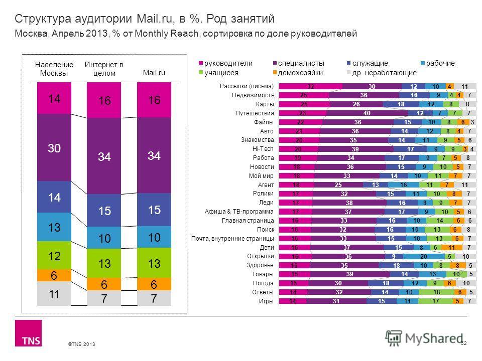 ©TNS 2013 X AXIS LOWER LIMIT UPPER LIMIT CHART TOP Y AXIS LIMIT Структура аудитории Mail.ru, в %. Род занятий 52 Москва, Апрель 2013, % от Monthly Reach, сортировка по доле руководителей