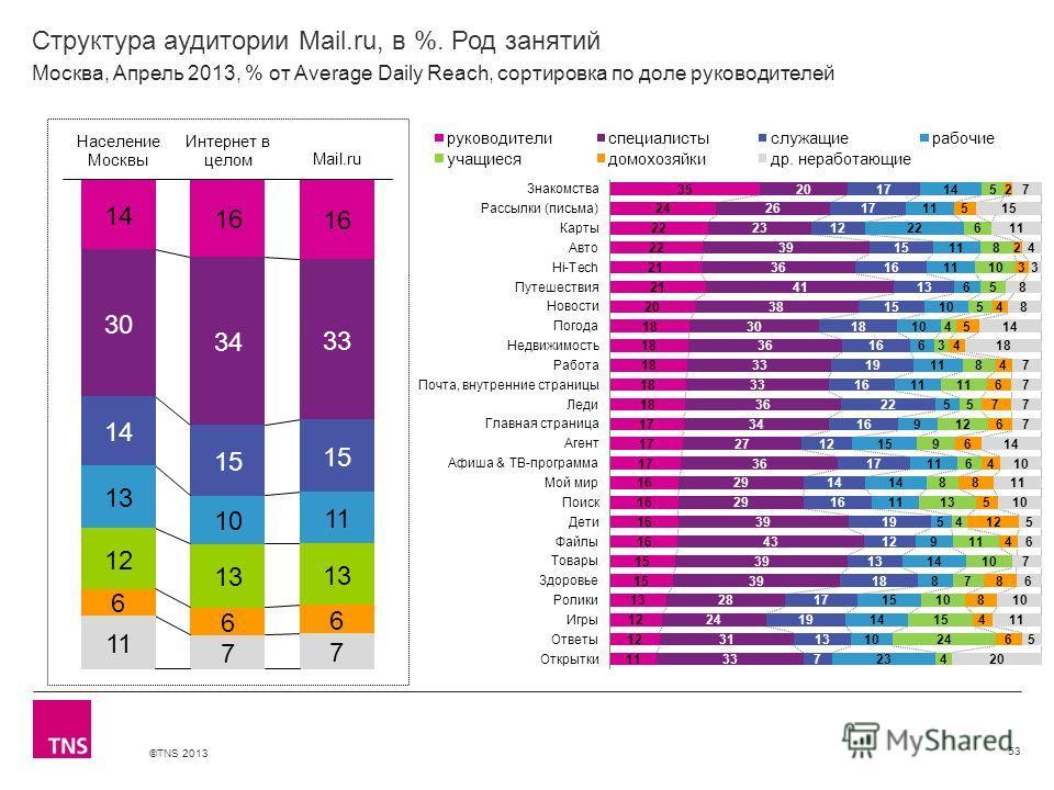 ©TNS 2013 X AXIS LOWER LIMIT UPPER LIMIT CHART TOP Y AXIS LIMIT Структура аудитории Mail.ru, в %. Род занятий 53 Москва, Апрель 2013, % от Average Daily Reach, сортировка по доле руководителей