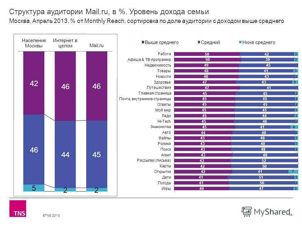 ©TNS 2013 X AXIS LOWER LIMIT UPPER LIMIT CHART TOP Y AXIS LIMIT Структура аудитории Mail.ru, в %. Уровень дохода семьи 54 Москва, Апрель 2013, % от Monthly Reach, сортировка по доле аудитории с доходом выше среднего