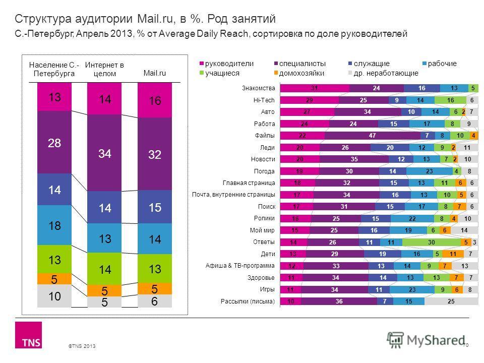 ©TNS 2013 X AXIS LOWER LIMIT UPPER LIMIT CHART TOP Y AXIS LIMIT Структура аудитории Mail.ru, в %. Род занятий 70 С.-Петербург, Апрель 2013, % от Average Daily Reach, сортировка по доле руководителей