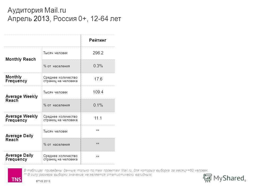 ©TNS 2013 X AXIS LOWER LIMIT UPPER LIMIT CHART TOP Y AXIS LIMIT Аудитория Mail.ru Апрель 2013, Россия 0+, 12-64 лет 8 В таблицах приведены данные только по тем проектам Mail.ru, для которых выборка за месяц>=60 человек. ** В силу размера выборки знач