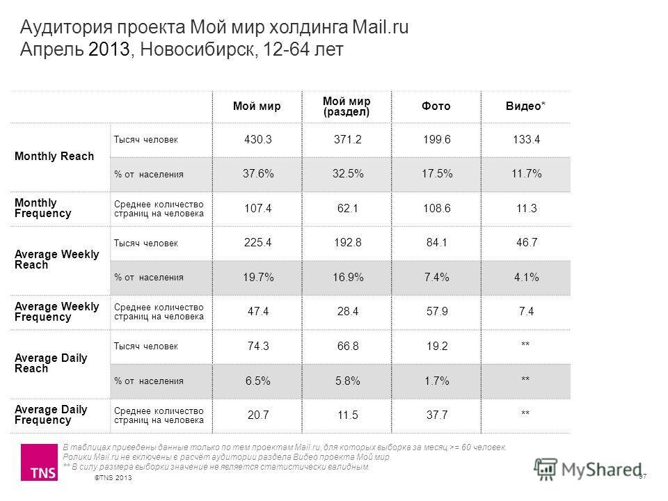 ©TNS 2013 X AXIS LOWER LIMIT UPPER LIMIT CHART TOP Y AXIS LIMIT Аудитория проекта Мой мир холдинга Mail.ru Апрель 2013, Новосибирск, 12-64 лет 97 В таблицах приведены данные только по тем проектам Mail.ru, для которых выборка за месяц >= 60 человек.