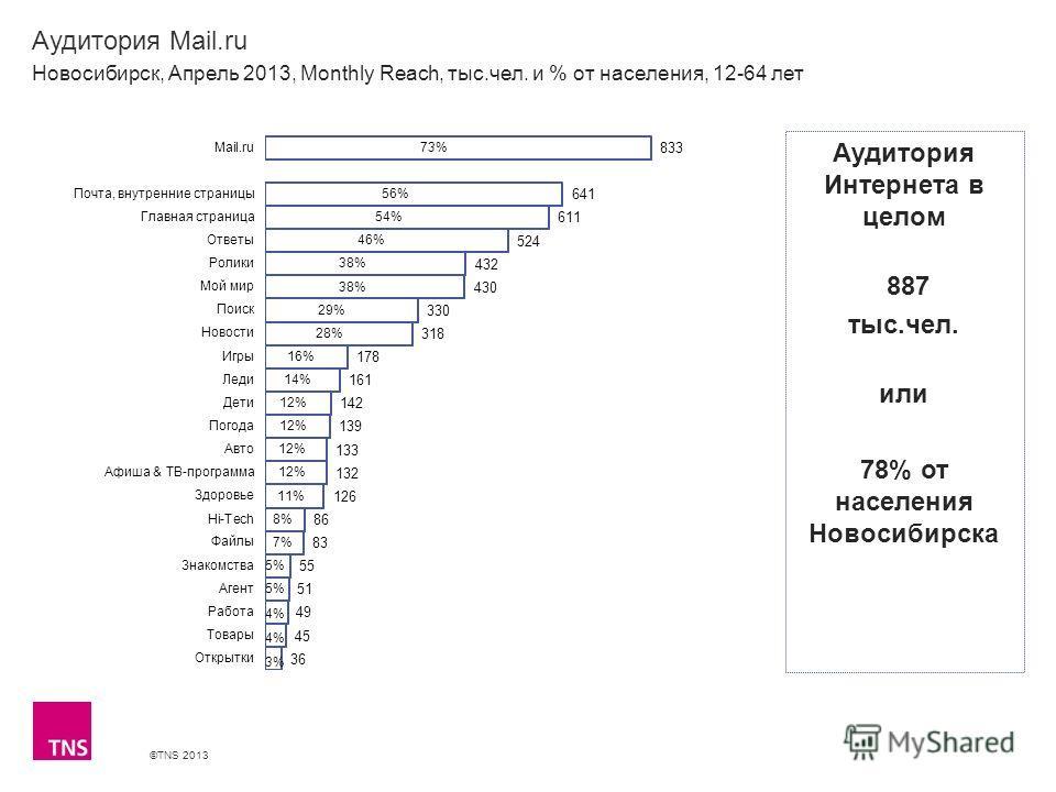 ©TNS 2013 X AXIS LOWER LIMIT UPPER LIMIT CHART TOP Y AXIS LIMIT Аудитория Mail.ru Новосибирск, Апрель 2013, Monthly Reach, тыс.чел. и % от населения, 12-64 лет Аудитория Интернета в целом 887 тыс.чел. или 78% от населения Новосибирска