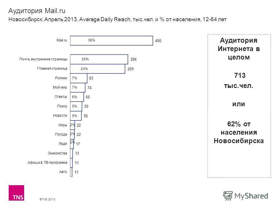 ©TNS 2013 X AXIS LOWER LIMIT UPPER LIMIT CHART TOP Y AXIS LIMIT Аудитория Mail.ru Новосибирск, Апрель 2013, Average Daily Reach, тыс.чел. и % от населения, 12-64 лет Аудитория Интернета в целом 713 тыс.чел. или 62% от населения Новосибирска