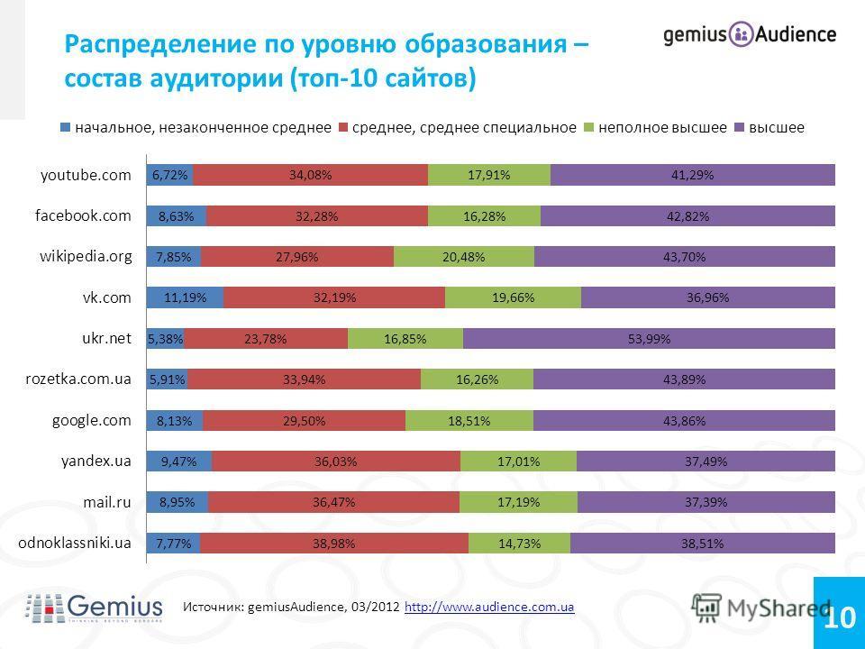 10 Источник: gemiusAudience, 03/2012 http://www.audience.com.uahttp://www.audience.com.ua Распределение по уровню образования – состав аудитории (топ-10 сайтов)