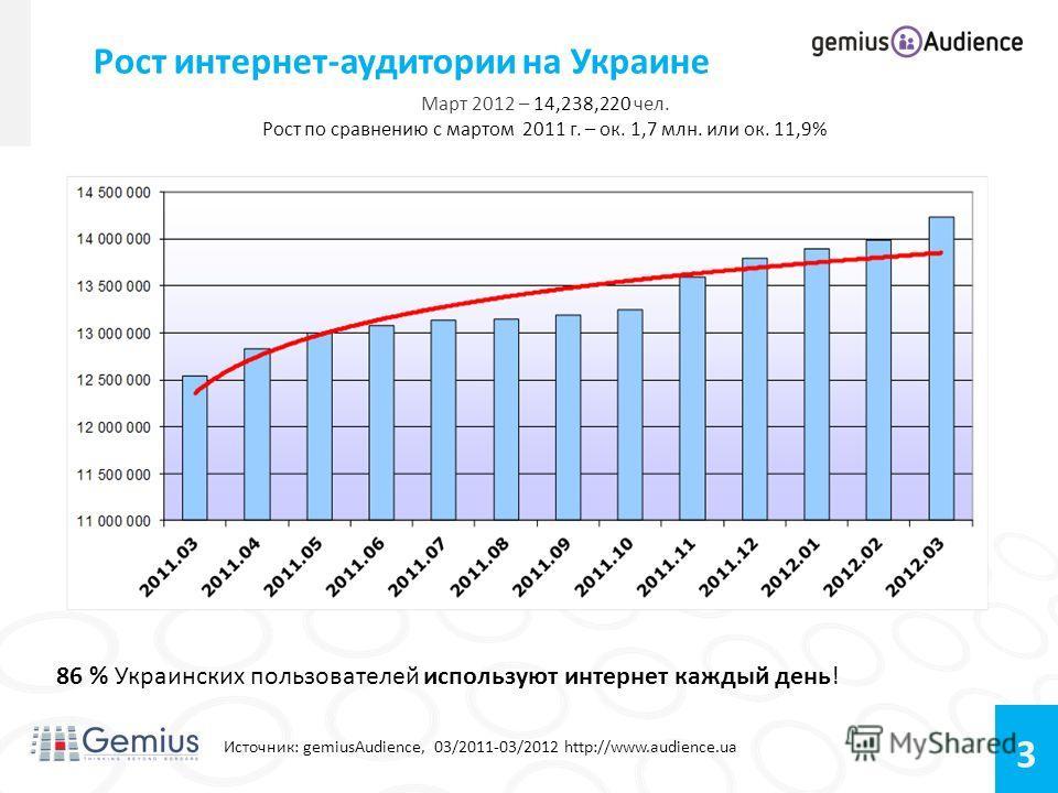 3 Март 2012 – 14,238,220 чел. Рост по сравнению с мартом 2011 г. – ок. 1,7 млн. или ок. 11,9% Рост интернет-аудитории на Украине Источник: gemiusAudience, 03/2011-03/2012 http://www.audience.ua 86 % Украинских пользователей используют интернет каждый