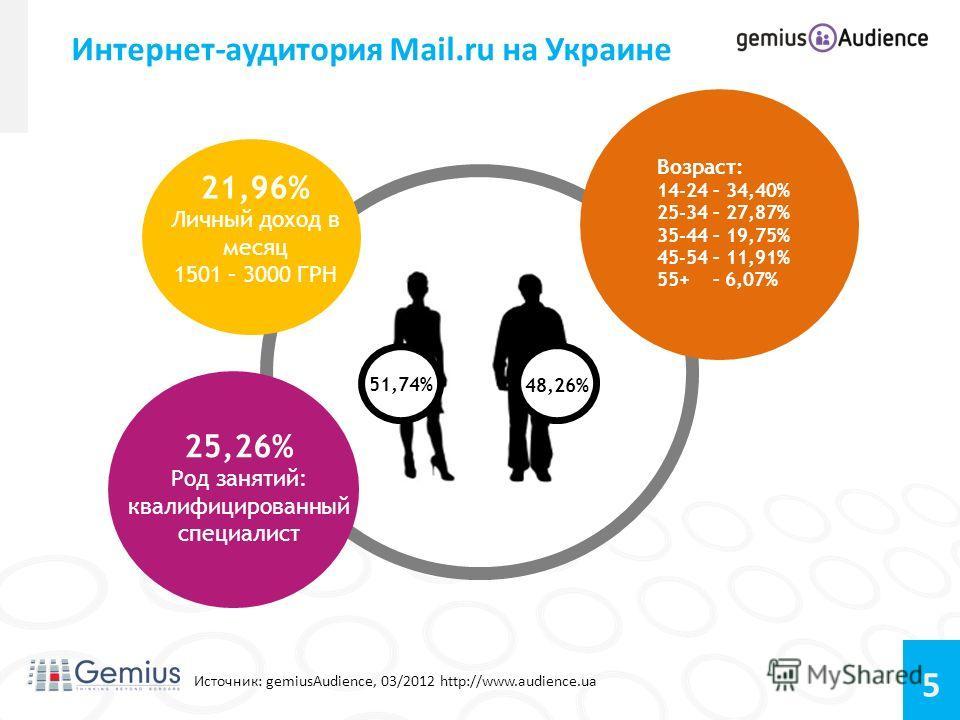 5 Интернет-аудитория Mail.ru на Украине Источник: gemiusAudience, 03/2012 http://www.audience.ua 21,96% Личный доход в месяц 1501 – 3000 ГРН 25,26% Род занятий: квалифицированный специалист Возраст: 14-24 – 34,40% 25-34 – 27,87% 35-44 – 19,75% 45-54