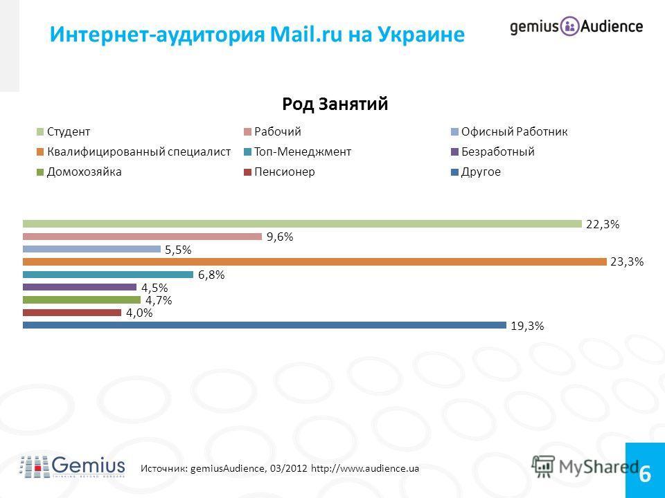 6 Интернет-аудитория Mail.ru на Украине Источник: gemiusAudience, 03/2012 http://www.audience.ua Возраст: 14-24 – 34,99% 25-34 - 28,71% 35-44 – 19,40% 45-54 – 11,25% 55+ – 5,64%
