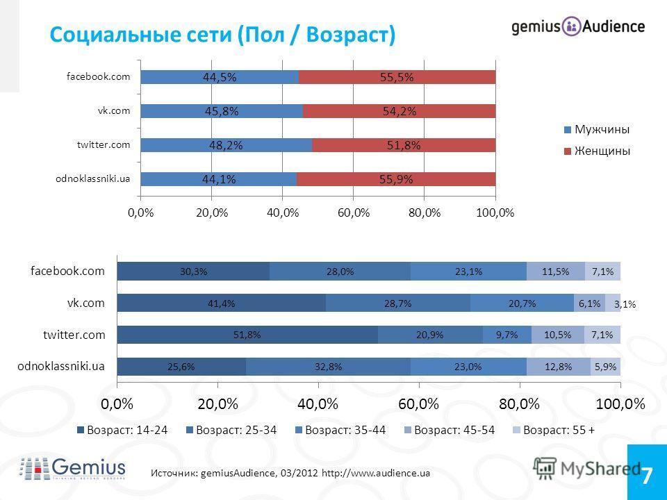 7 Социальные сети (Пол / Возраст) Источник: gemiusAudience, 03/2012 http://www.audience.ua Возраст: 14-24 – 34,99% 25-34 - 28,71% 35-44 – 19,40% 45-54 – 11,25% 55+ – 5,64%