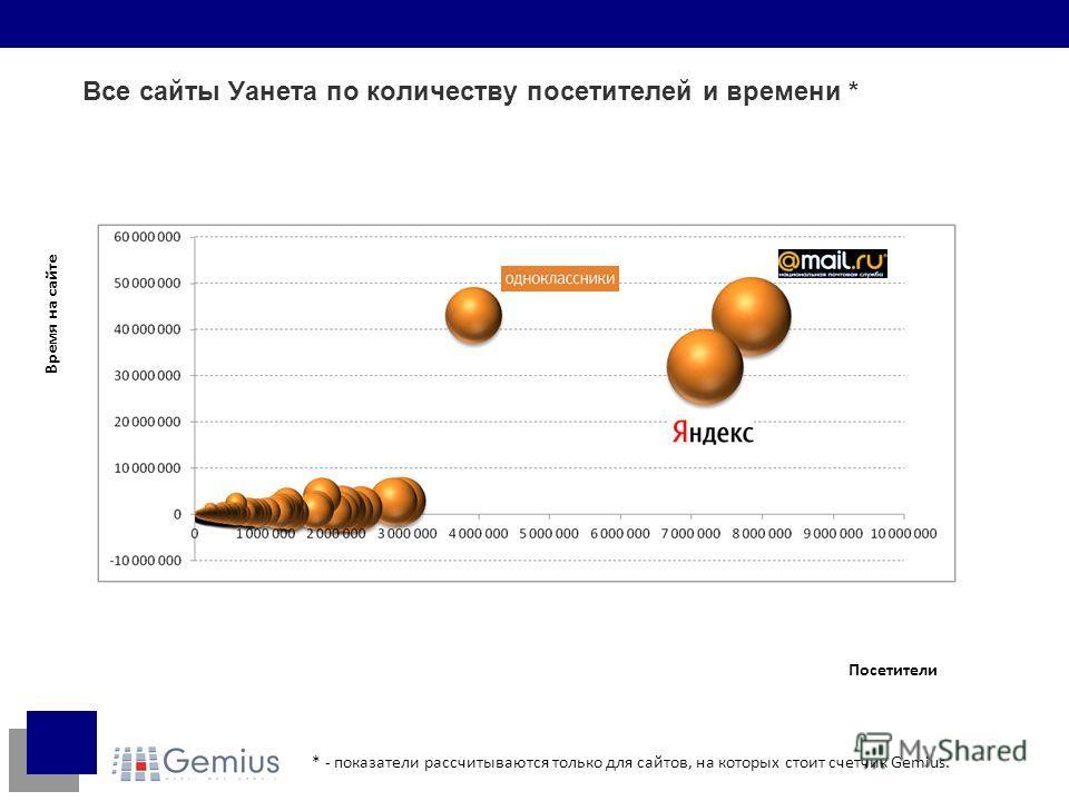 Все сайты Уанета по количеству посетителей и времени * Посетители Время на сайте * - показатели рассчитываются только для сайтов, на которых стоит счетчик Gemius.