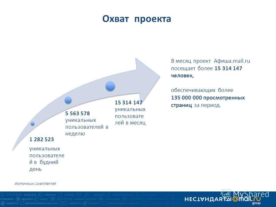 Охват проекта 1 282 523 уникальных пользователе й в будний день 5 563 578 уникальных пользователей в неделю 15 314 147 уникальных пользовате лей в месяц Источник: LiveInternet В месяц проект Афиша.mail.ru посещает более 15 314 147 человек, обеспечива