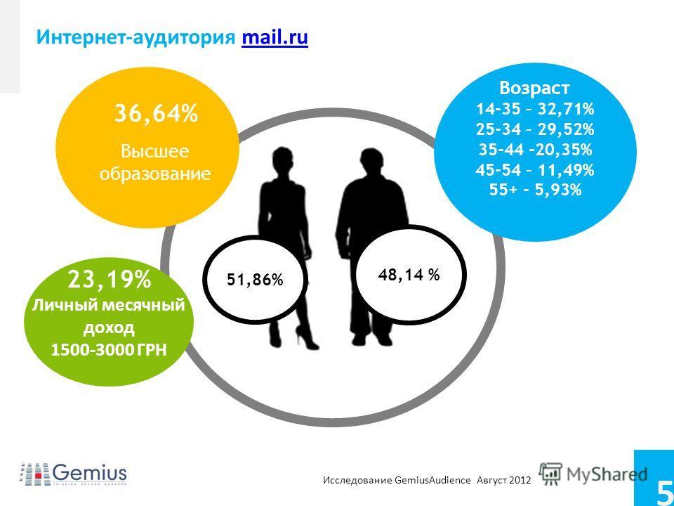 5 Conference name Footer/footnotes for extra info Интернет-аудитория mail.rumail.ru 36,64% Высшее образование 23,19% Личный месячный доход 1500-3000 ГРН 51,86% 48,14 % Возраст 14-35 – 32,71% 25-34 – 29,52% 35-44 -20,35% 45-54 – 11,49% 55+ - 5,93% Исс