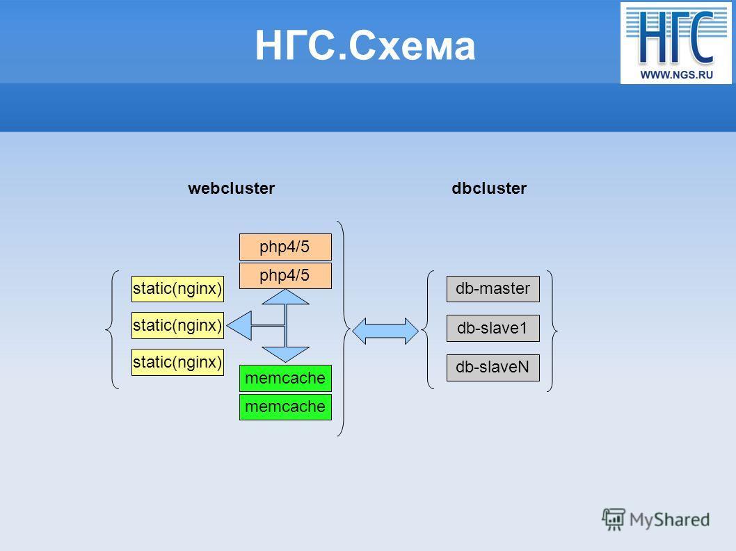 НГС.Схема static(nginx) memcache php4/5 db-master db-slaveN db-slave1 static(nginx) memcache php4/5 webclusterdbcluster