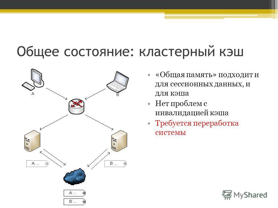 Общее состояние: кластерный кэш «Общая память» подходит и для сессионных данных, и для кэша Нет проблем с инвалидацией кэша Требуется переработка системы