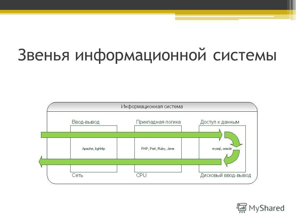 Звенья информационной системы