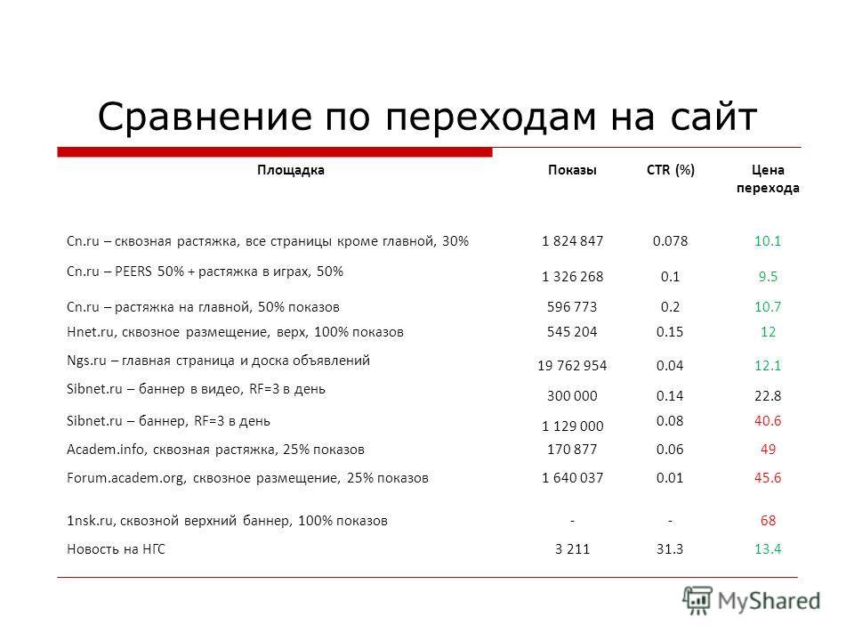 Сравнение по переходам на сайт ПлощадкаПоказыCTR (%)Цена перехода Cn.ru – сквозная растяжка, все страницы кроме главной, 30%1 824 8470.07810.1 Cn.ru – PEERS 50% + растяжка в играх, 50% 1 326 2680.19.59.5 Cn.ru – растяжка на главной, 50% показов596 77