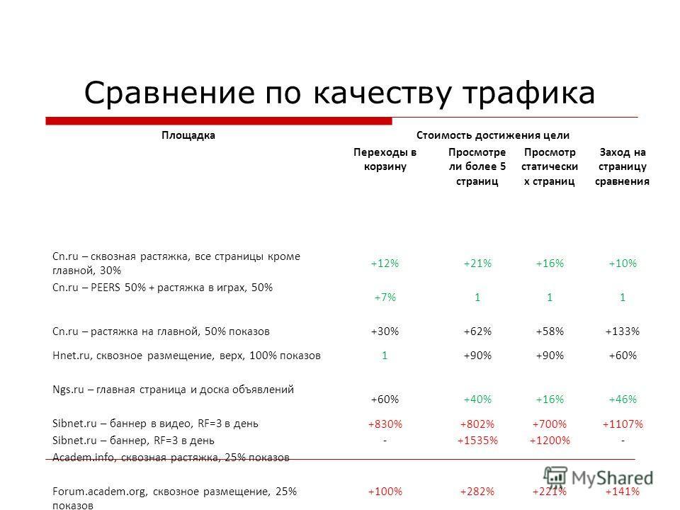 Сравнение по качеству трафика ПлощадкаСтоимость достижения цели Переходы в корзину Просмотре ли более 5 страниц Просмотр статически х страниц Заход на страницу сравнения Cn.ru – сквозная растяжка, все страницы кроме главной, 30% +12%+21%+16%+10% Cn.r