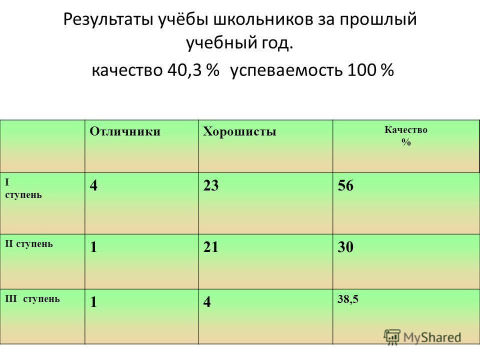 Результаты учёбы школьников за прошлый учебный год. качество 40,3 %успеваемость 100 % ОтличникиХорошисты Качество % I ступень 42356 II ступень 12130 III ступень 14 38,5