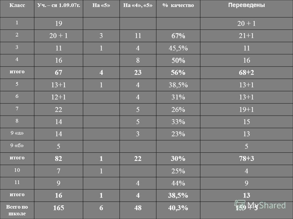 КлассУч. – ся 1.09.07г.На «5»На «4», «5»% качество Переведены 1 1920 + 1 2 31167%21+1 3 111445,5%11 4 16850% итого 6742356%68+2 5 13+11438,5%13+1 6 12+1431%13+1 7 22526%19+1 8 14533%15 9 «а» 14323%13 9 «б» 55 итого 8212230%78+3 10 7125%4 11 9444%9 ит