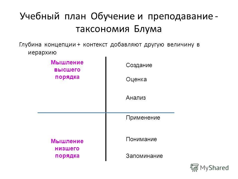 Учебный план Обучение и преподавание - таксономия Блума Глубина концепции + контекст добавляют другую величину в иерархию Мышление высшего порядка Мышление низшего порядка Оценка Создание Анализ Применение Понимание Запоминание