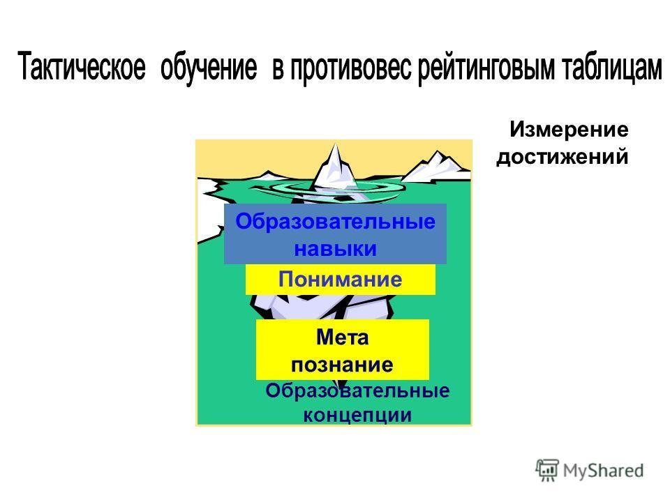 Измерение достижений Понимание Мета познание Образовательные навыки Образовательные концепции