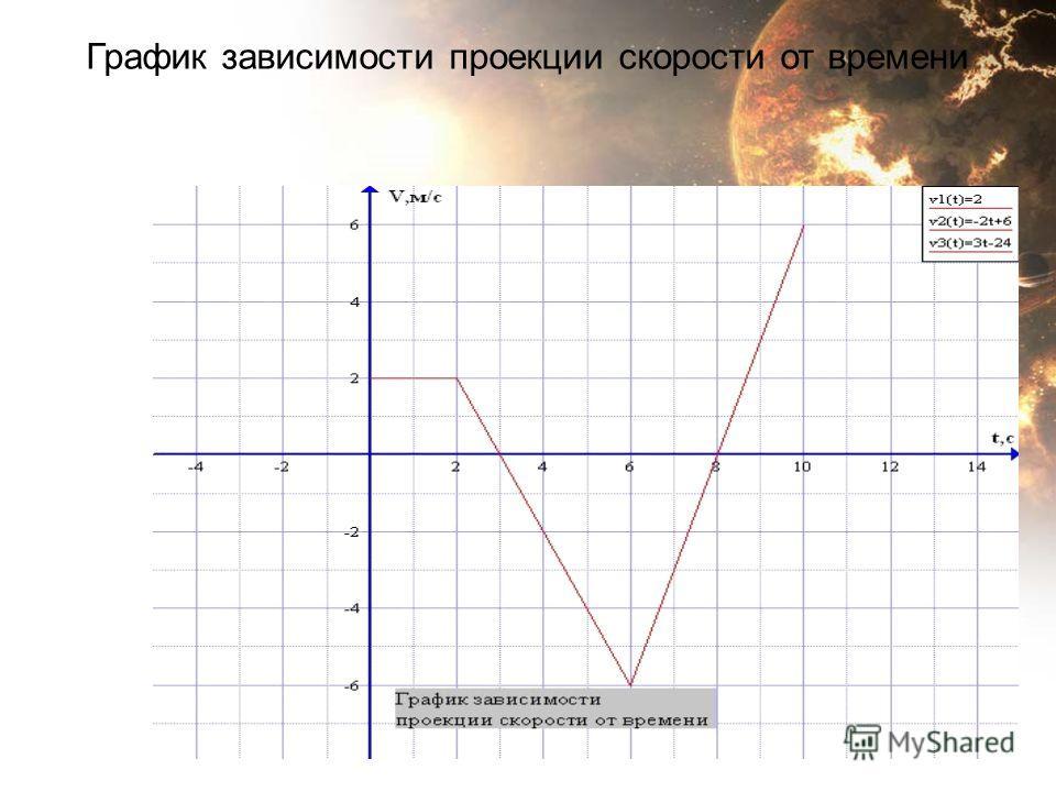 График зависимости проекции скорости от времени