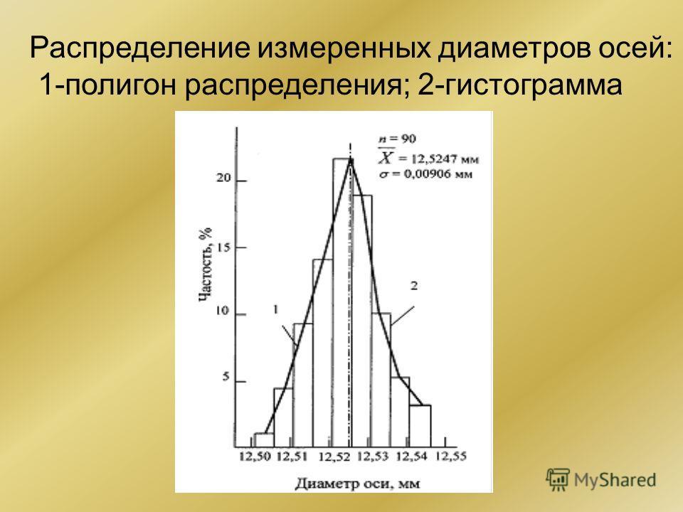 Распределение измеренных диаметров осей: 1-полигон распределения; 2-гистограмма