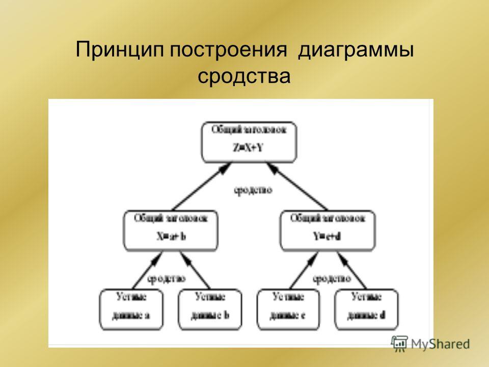 Принцип построения диаграммы сродства